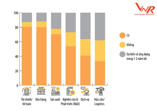 Doanh nghiệp Việt đang chú trọng đầu tư công nghệ vào mảng nào? - Ảnh 1.