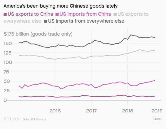 Bất chấp chiến tranh thương mại, người Mỹ vẫn mua hàng Trung Quốc ầm ầm - Ảnh 2.