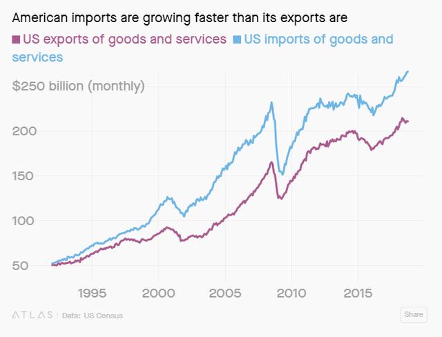 Bất chấp chiến tranh thương mại, người Mỹ vẫn mua hàng Trung Quốc ầm ầm - Ảnh 1.