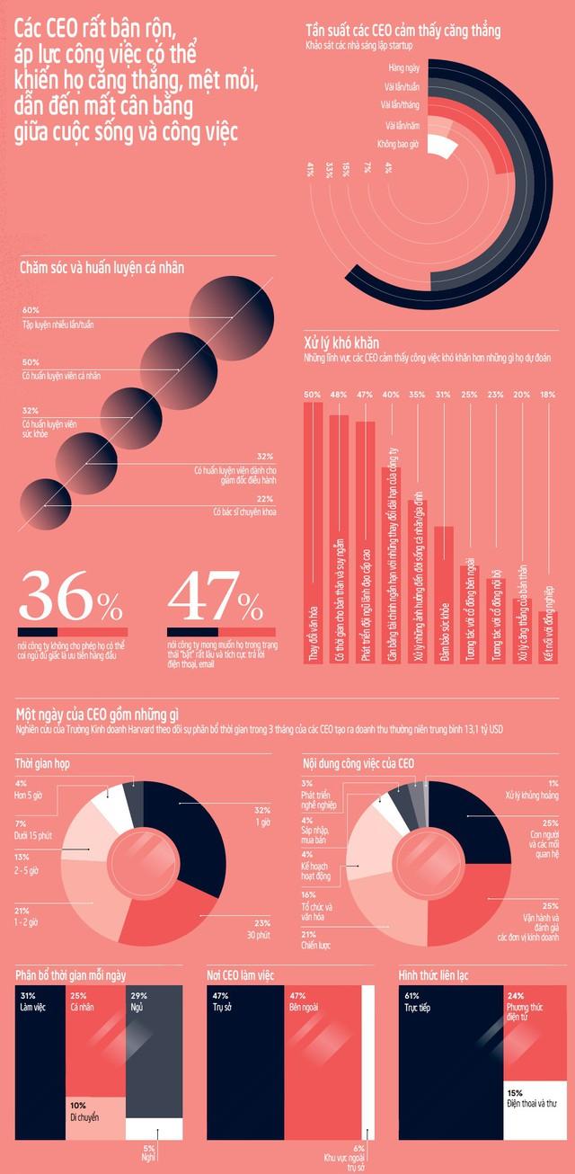 [Infographic] CEO 1 vài doanh nghiệp tỷ USD sử dụng thời gian như thế nào - Ảnh 1.