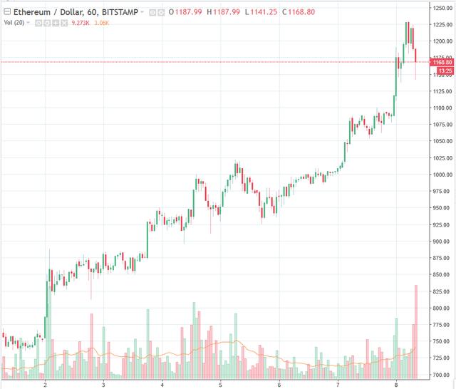 Ethereum tăng vọt, đòi lại vị trí đồng tiền lớn thứ 2 thế giới từ tay Ripple - Ảnh 1.
