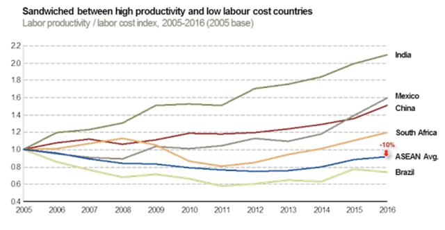 Tương lai nào cho ngành công nghiệp sản xuất ở ASEAN trong 50 năm tới? - Ảnh 1.