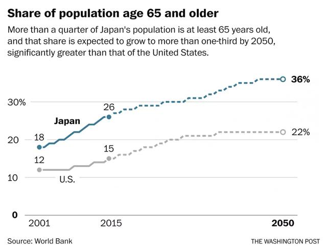 Dân số lão hóa nhanh, ngành hậu sự ở Nhật Bản lên ngôi - Ảnh 2.