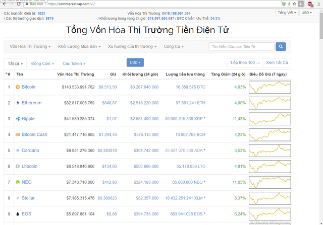 Coinmarketcap - website chuyên về giá tiền ảo uy tín và lớn nhất thế giới vừa cập nhật Tiếng Việt là một ngôn ngữ chính của trang web - Ảnh 1.
