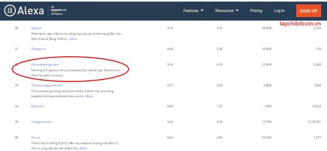 Coinmarketcap - website chuyên về giá tiền ảo uy tín và lớn nhất thế giới vừa cập nhật Tiếng Việt là một ngôn ngữ chính của trang web - Ảnh 3.