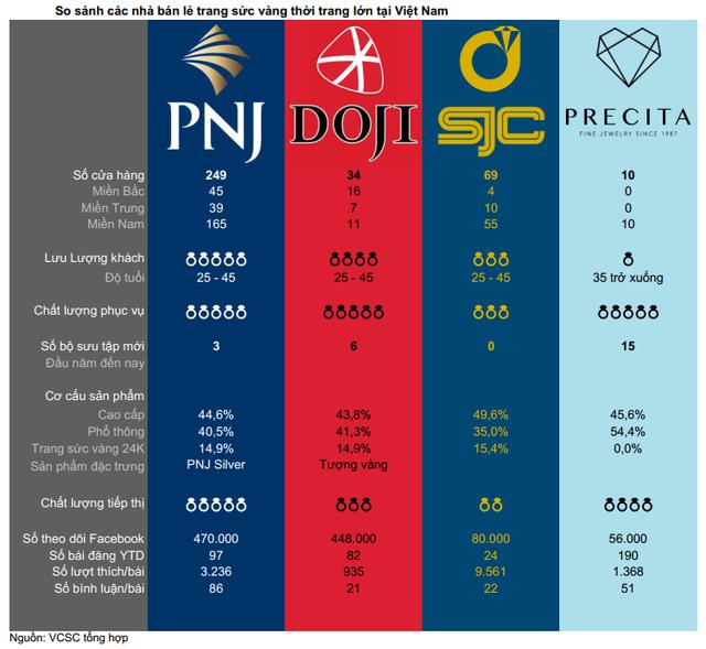 Ngày vía thần tài, so sánh sự khác biệt trong văn hóa mua sắm vàng của người dân hai miền và chất lượng dịch vụ của 1 số chuỗi phân phối lẻ lớn như PNJ, SJC, DOJI... - Ảnh 2.