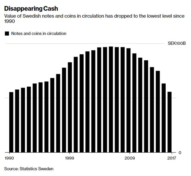 Thụy Điển lo lắng khi người dân chán tiêu tiền mặt - Ảnh 1.
