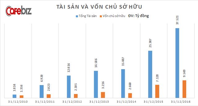 Sau 7 năm được Phó Chủ tịch Vingroup Nguyễn Việt Quang dẫn dắt, doanh thu công ty này tăng 4.500 lần, lợi nhuận tăng 1.400 lần - Ảnh 2.