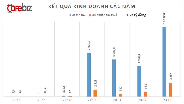 Sau 7 năm được Phó Chủ tịch Vingroup Nguyễn Việt Quang dẫn dắt, doanh thu công ty này tăng 4.500 lần, lợi nhuận tăng 1.400 lần - Ảnh 3.