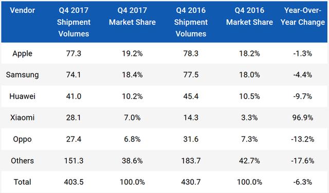 IDC: Quý 4 2017, Apple đã vượt mặt Samsung về thị phần smartphone, tổng lượng smartphone xuất xưởng giảm 6,3% trong quý - Ảnh 1.