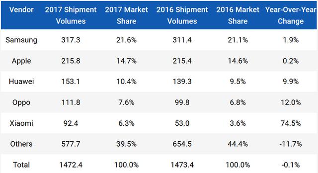 IDC: Quý 4 2017, Apple đã vượt mặt Samsung về thị phần smartphone, tổng lượng smartphone xuất xưởng giảm 6,3% trong quý - Ảnh 2.
