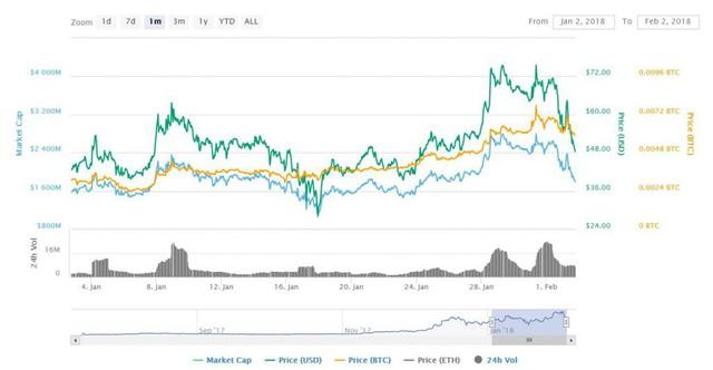 Dù thị trường coin tắm máu nhưng đây là 3 đồng tiền ảo ngược sóng, tăng gấp đôi trong tháng 1 vừa qua! - Ảnh 3.