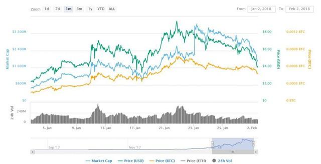 Dù thị trường coin tắm máu nhưng đây là 3 đồng tiền ảo ngược sóng, tăng gấp đôi trong tháng 1 vừa qua! - Ảnh 1.