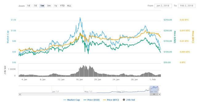 Dù thị trường coin tắm máu nhưng đây là 3 đồng tiền ảo ngược sóng, tăng gấp đôi trong tháng 1 vừa qua! - Ảnh 2.