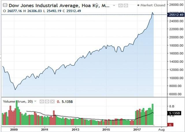 Thị trường chứng khoán Mỹ sắp ngủ đông? - Ảnh 1.