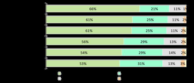 Khoảng 1/3 người tiêu dùng được khảo sát ở Đông Nam Á cân nhắc đến việc mua xe điện - Ảnh 3.