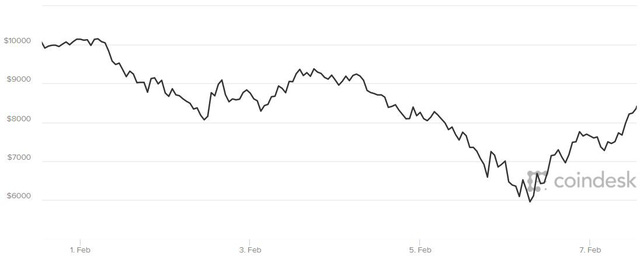 Chỉ riêng ngày hôm qua, giá bitcoin tăng 2.000 USD! - Ảnh 1.