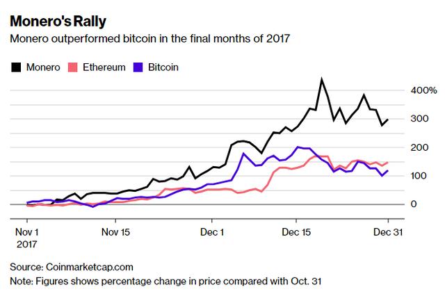 Không phải Bitcoin hay Ripple, đây mới là đồng tiền ưa thích nhất của giới tội phạm - Ảnh 1.