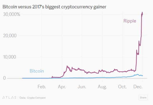 Không phải Bitcoin hay Ripple, đây mới là đồng tiền ưa thích nhất của giới tội phạm - Ảnh 4.