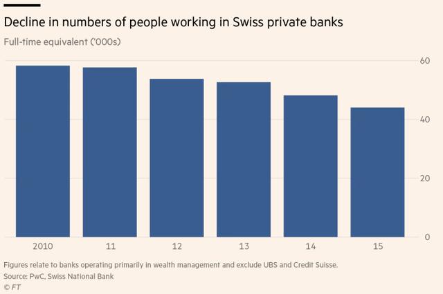 Giới nhà giàu hiện đã không còn mặn mà với Thụy Sĩ - Ảnh 2.