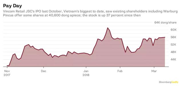 Bloomberg: Việt Nam đang ngày một giàu có hơn! - Ảnh 2.