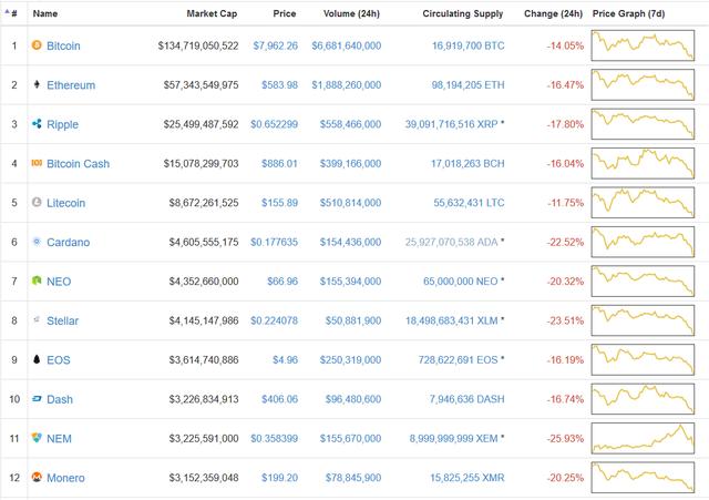 Bitcoin lại rơi vào downtrend: Thủng mốc 8.000 USD, xuống thấp nhất hơn 1 tháng qua - Ảnh 2.