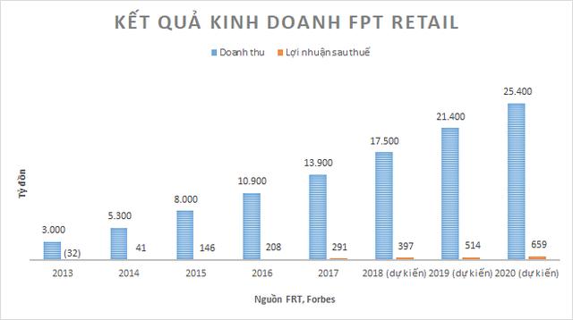 Đây là gặp khó lớn nhất trong cuộc đời kinh doanh của nữ tướng FPT Retail Nguyễn Bạch Điệp - Ảnh 1.