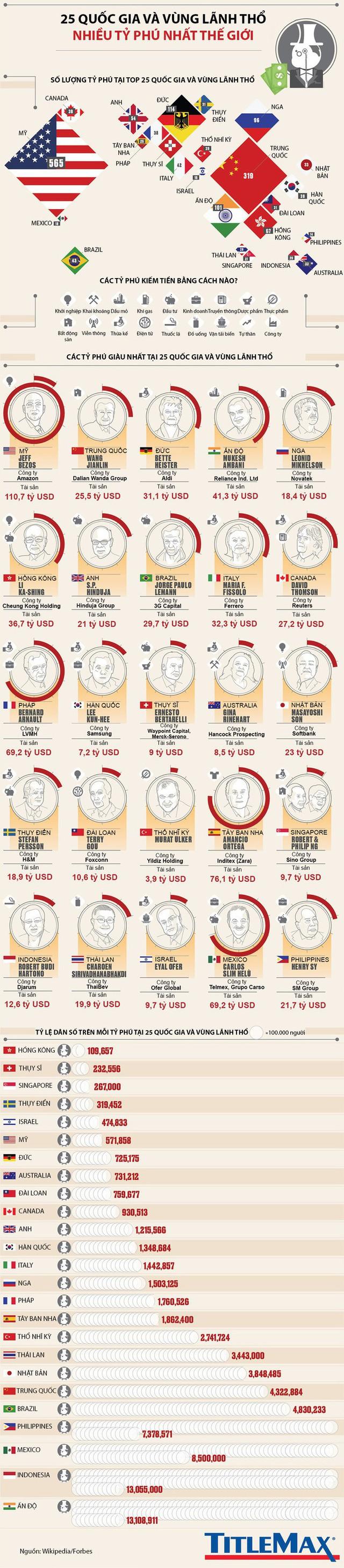 Nền kinh tế nào có nhiều tỷ phú nhất thế giới? - Ảnh 1.