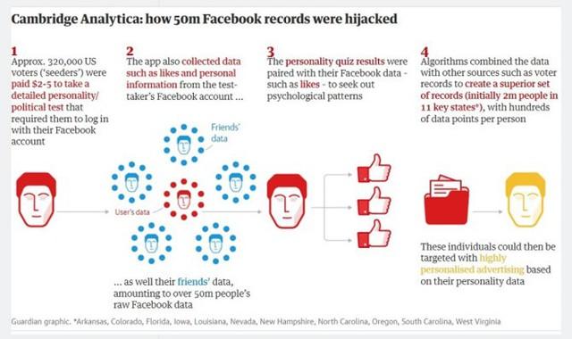 """Cambridge Analytica đã biến nút """"like"""" Facebook thành công cụ chính trị thế nào? - Ảnh 2."""