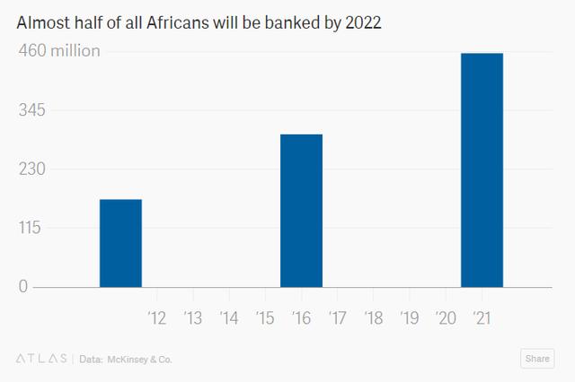 Không phải Mỹ hay Trung Quốc, đây mới là thị trường được đánh giá cao về tiềm năng tăng trưởng của ngành ngân hàng - Ảnh 1.