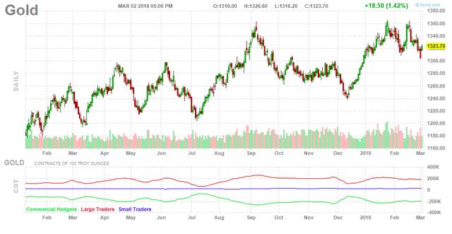 Nỗi lo chiến tranh thương mại đẩy giá vàng tăng - Ảnh 1.