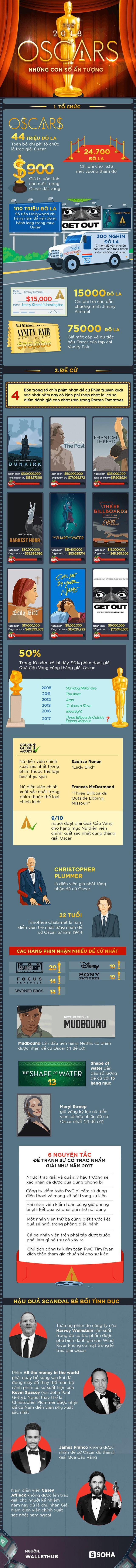 [Infographic] 44 triệu USD được chi tiêu như thế nào cho Lễ trao giải Oscar 2018? - Ảnh 1.