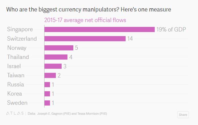 Những quốc gia thao túng tỷ giá nhiều nhất thế giới - Ảnh 1.