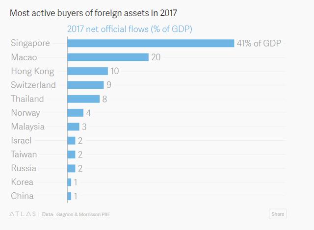 Những quốc gia thao túng tỷ giá nhiều nhất thế giới - Ảnh 2.