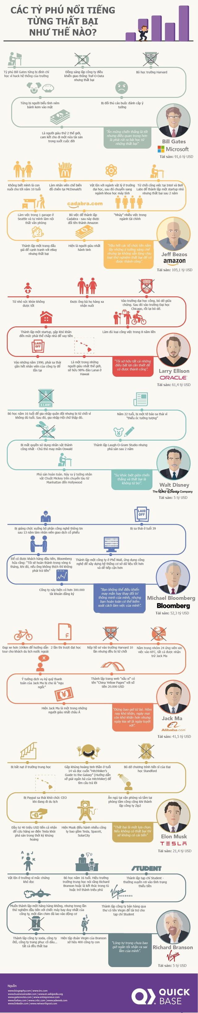 [Infographic] Các tỷ phú nổi tiếng thế giới từng thất bại như thế nào? - Ảnh 1.