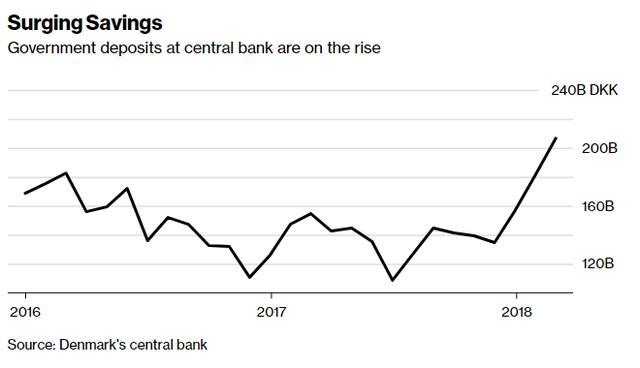 Nghịch lý ở Đan Mạch: Ngân khố quốc gia có quá nhiều tiền mà lại ít nợ, người dân có thể sẽ phải trả phí nếu muốn gửi tiết kiệm ở ngân hàng - Ảnh 1.