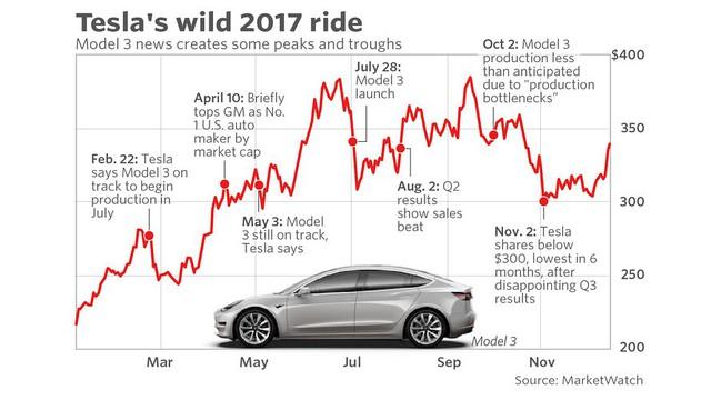 Tâm thư của Elon Musk: Tesla phải sản xuất 24/7, soi kĩ từng đồng chi tiêu, hủy hết một vài cuộc họp vô bổ, ai biểu hiện kém sẽ sa thải ngay lập tức - Ảnh 1.
