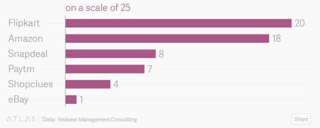 Một startup TMĐT Ấn Độ được cả Walmart và Amazon đổ tiền giành giật, ở sao doanh nghiệp đấy lại quyến rũ đến thế? - Ảnh 2.