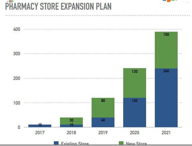 FPT Retail sẽ không chỉ còn là nhà bán lẻ công nghệ: Mở 400 cửa hàng thuốc trong 4 năm, biên lợi nhuận ngang ngửa mặt hàng điện thoại - Ảnh 3.