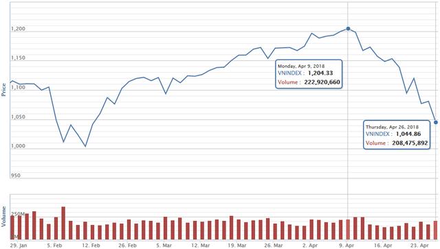 Nhà đầu tư chứng khoán tháo chạy trước kỳ nghỉ lễ, VN-Index xuống thấp nhất kể từ Tết nguyên đán - Ảnh 1.