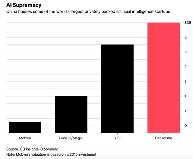 Không phải Mỹ, Trung Quốc mới là nhà của startup AI giá trị nhất thế giới - Ảnh 1.