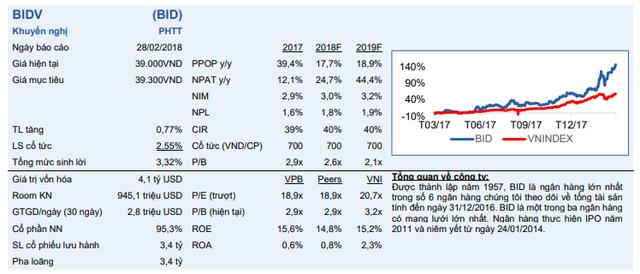Chứng khoán Bản Việt: BIDV sẽ đẩy mạnh cho vay bán lẻ để kích thích lợi suất tài sản - Ảnh 1.