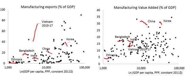 Báo Mỹ: Cứ 10 chiếc smartphone trên thế giới thì có một được sản xuất tại Việt Nam, nền công nghiệp của đất nước này là điều thần kỳ! - Ảnh 2.