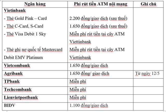 Tăng phí rút tiền ATM nội mạng, ngân hàng nào đang thu phí cao nhất? - Ảnh 1.