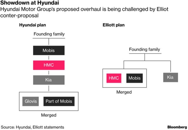 """Hành trình tiến đến ngai vàng đế chế gồm 56 công ty lớn nhỏ với khối tài sản 200 tỷ USD của """"thái tử"""" Hyundai bị cản bước bởi một nhà đầu tư khét tiếng đáng sợ"""