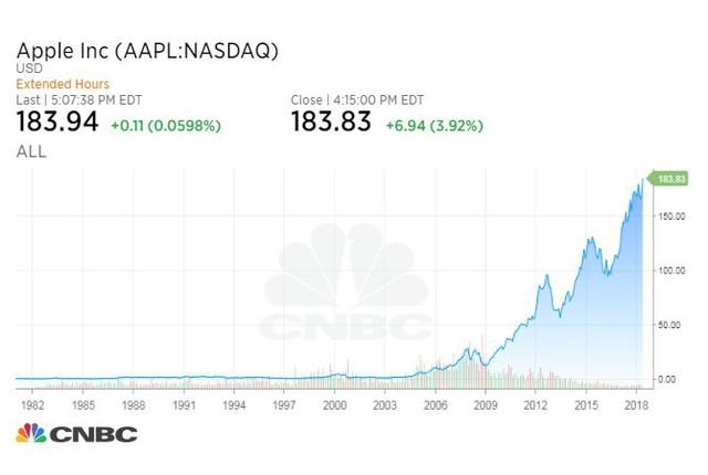 Nếu khách mua đầu tư 1.000 USD vào Apple từ 10 năm trước, đấy là số tiền khách mua nhận được bây giờ - Ảnh 2.