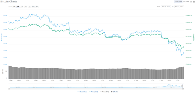 Sàn tiền ảo Hàn Quốc bị lục soát, giá Bitcoin rớt mốc 9.000 USD - Ảnh 1.