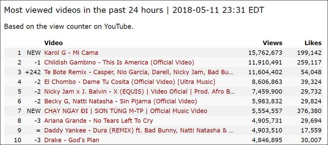 Sau 10 tiếng, MV Chạy Ngay Đi của Sơn Tùng M-TP lọt Top 10 video được xem nhiều nhất thế giới - Ảnh 1.