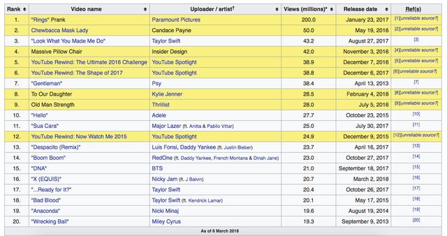 """MV """"Chạy ngay đi"""" của Sơn Tùng M-TP xác lập kỷ lục Châu Á khi chạm mốc 22 triệu view sau 24 giờ, hiện đang là video được xem nhiều nhất thế giới! - Ảnh 1."""