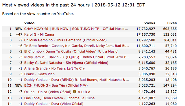 """MV """"Chạy ngay đi"""" của Sơn Tùng M-TP xác lập kỷ lục Châu Á khi chạm mốc 22 triệu view sau 24 giờ, hiện đang là video được xem nhiều nhất thế giới! - Ảnh 2."""